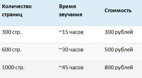 цены на аудиокниги