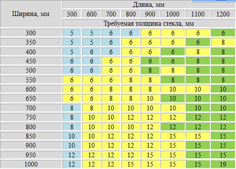 таблица зависимости толщины стекла от размеров аквариума