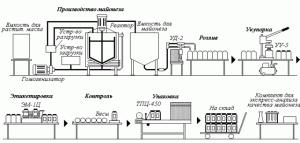 Современная линия по производству соусов