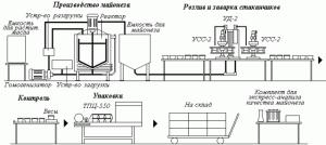 Набор оборудования для производства соусов