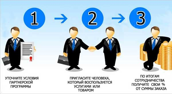 Зарабатываем на партнерских программах