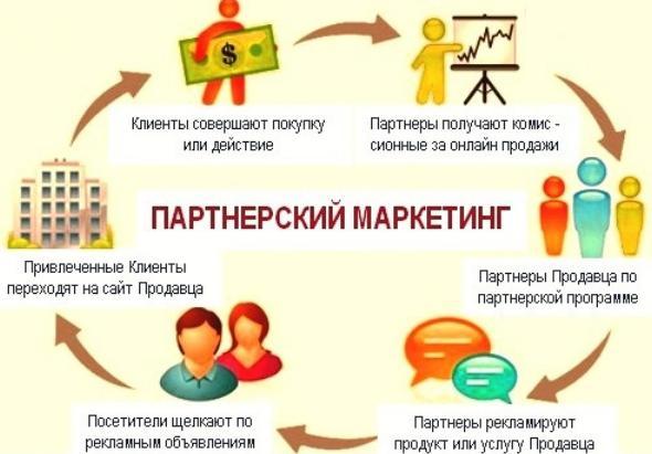 Заработок на партнерской программе