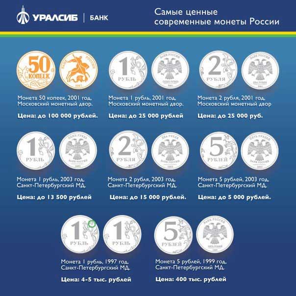 самые-ценные-монеты