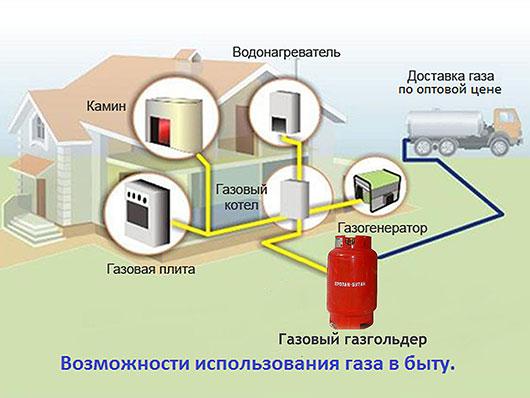 автономная газификация - схема
