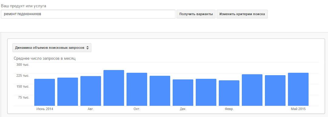 статистика запроса ремонт подоконника в Гугле