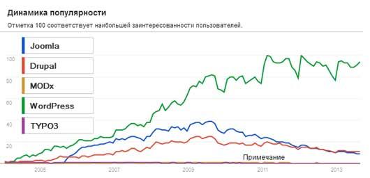 популярность CMS систем у вебмастеров