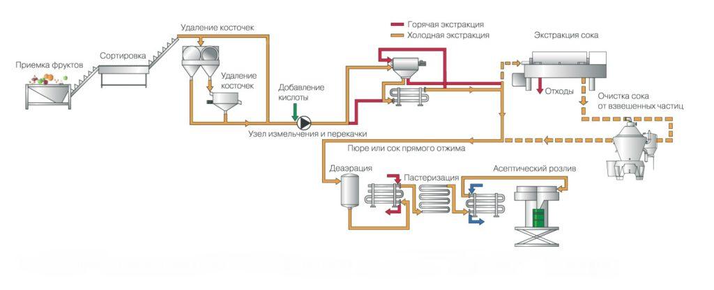 технологическая линия по производству соков