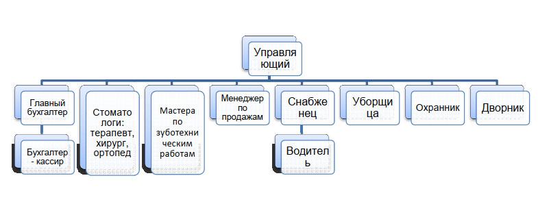 организационная структура стоматологического кабинета