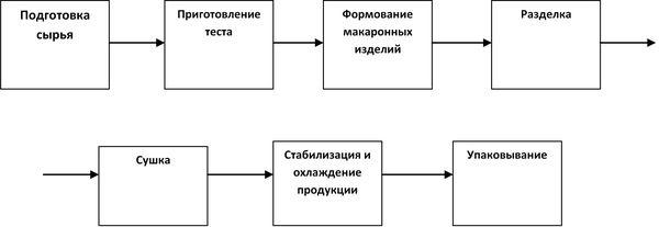 технология производства макаронных изделий