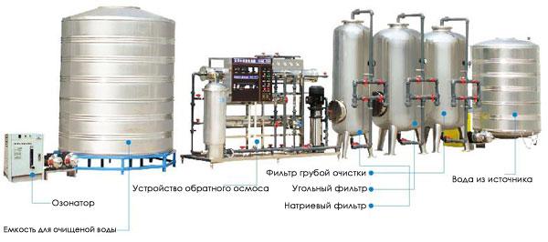 технология производства чистой питьевой воды