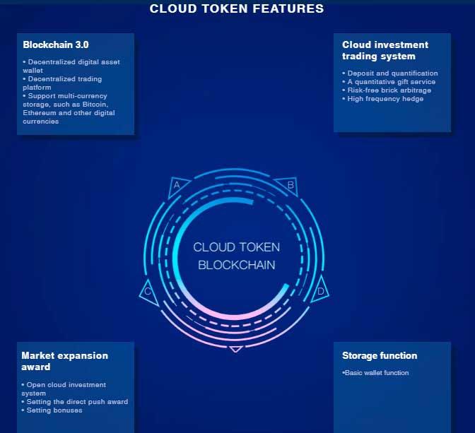 cloud-token-преимущества